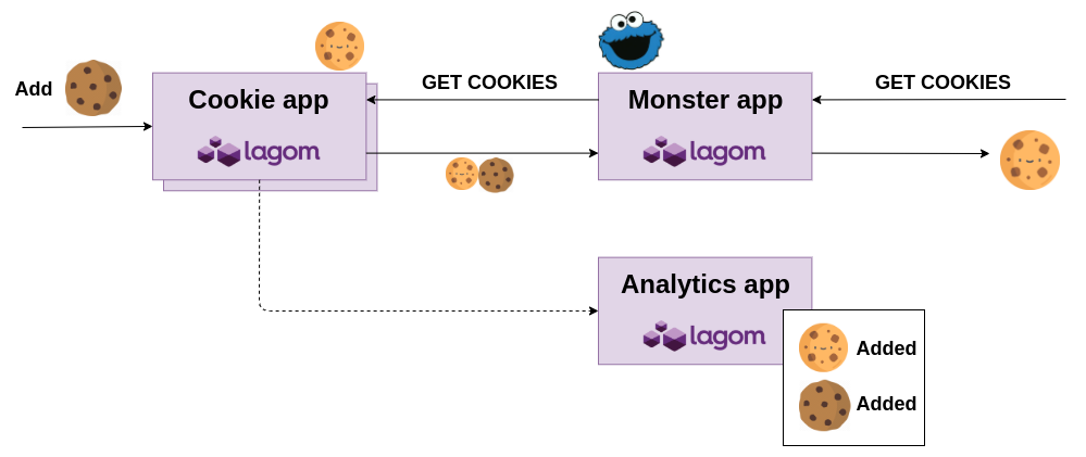 cookie monster microservices application