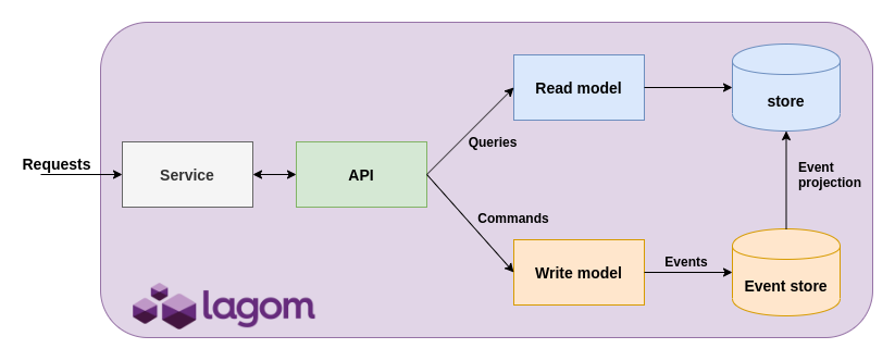 Conceptual model of the Food Ordering application